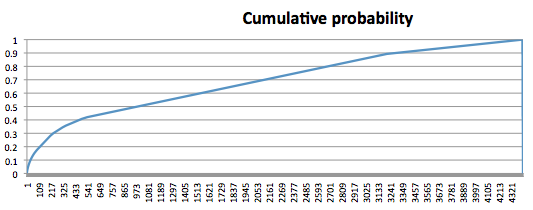 Cumulative probability of guessing passwords