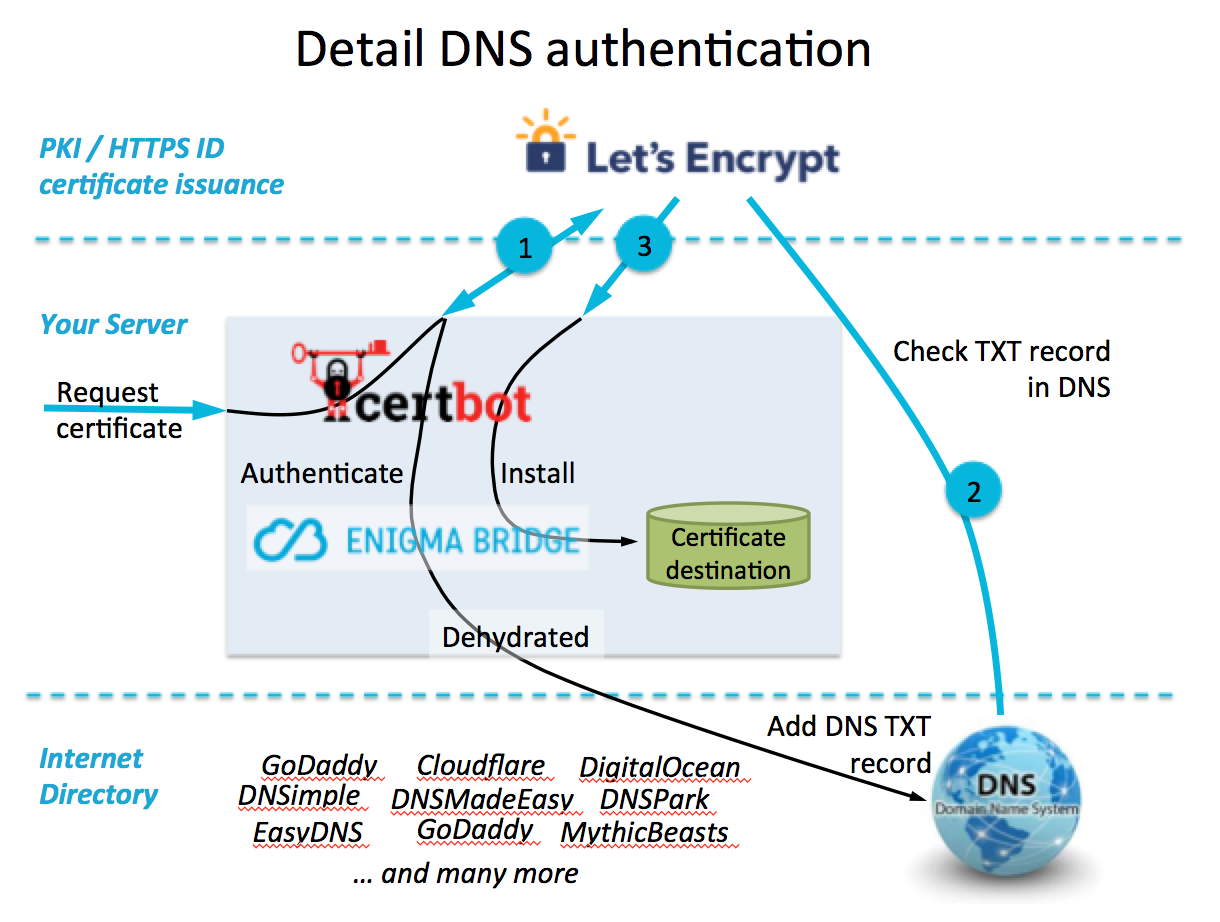How Certbot and Letsencrypt Work (DNS and SNI-TLS automation