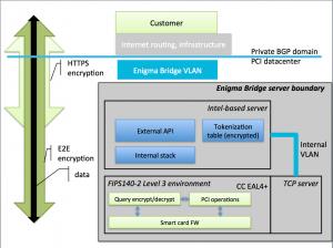 Enigma Bridge stack